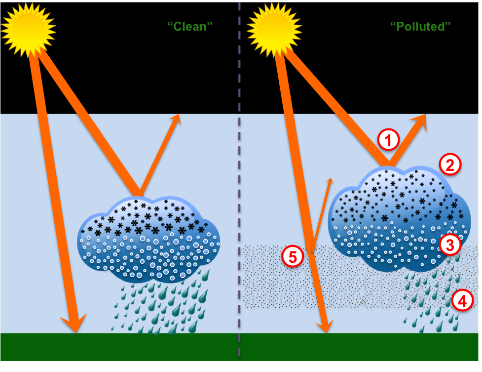 Some Pathways by which Aerosols Impact Climate