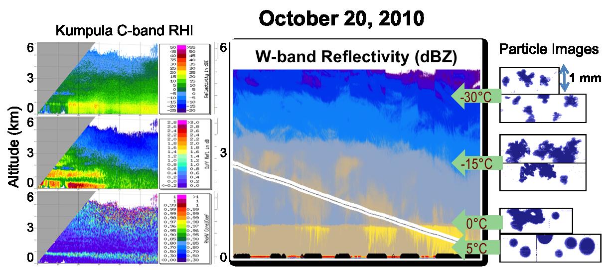 The Light Precipitation Validation Experiment (LPVEx) at Helsinki, Finland
